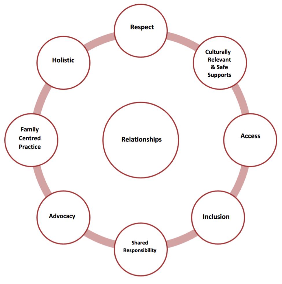 ASCDP Values
